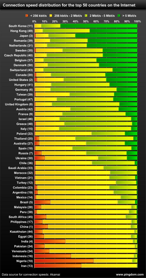 Gráfico da velocidade da internet ao redor do mundo