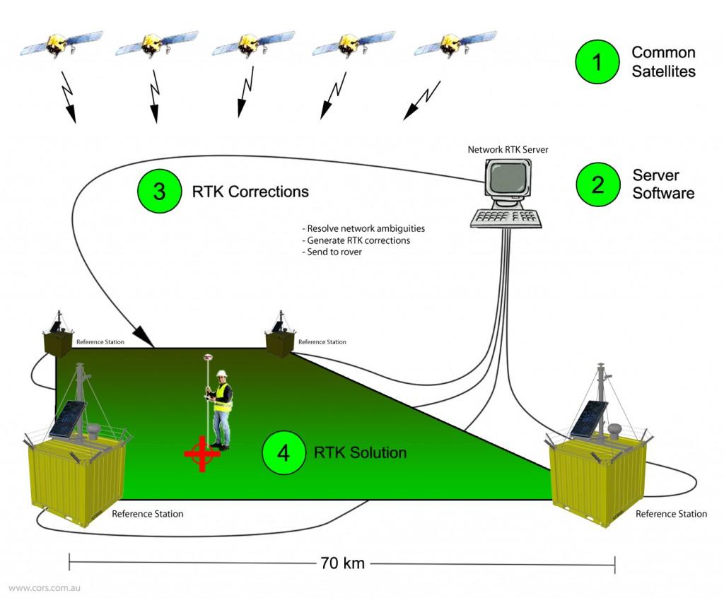 Entenda melhor como funciona o RTK