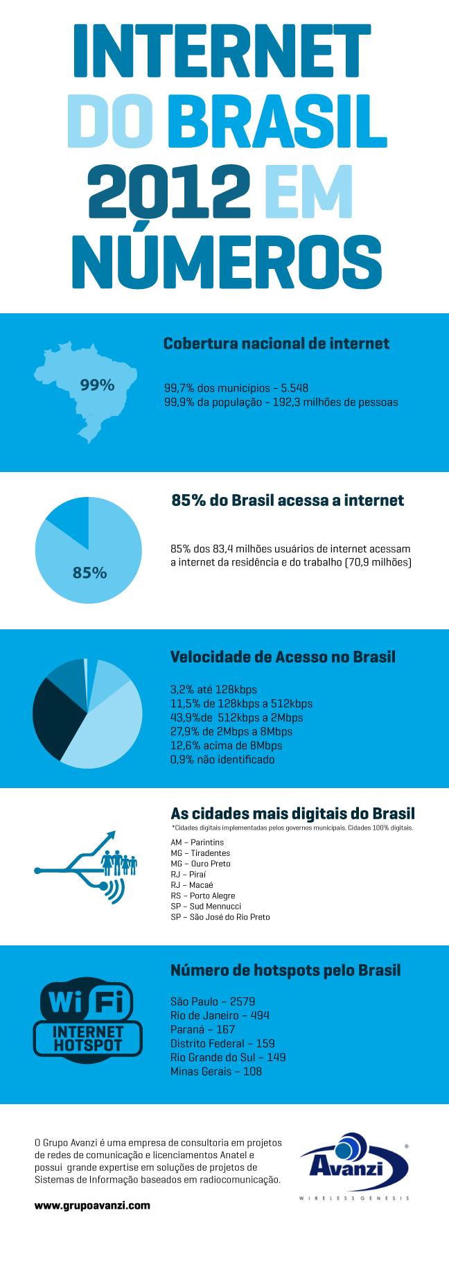 Números da internet no Brasil em 2012